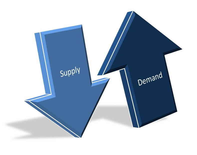 supply demand and price change Chapter 3 outline: ii the effects of changes in demand and supply on equilibrium price and quantity  a change in demand: 1 a change in demand will cause equilibrium price and output to change in thesame direction.